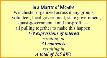 In a Matter of Months  Winchester organized across many groups 